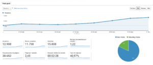 Google Analytics para Hotéis